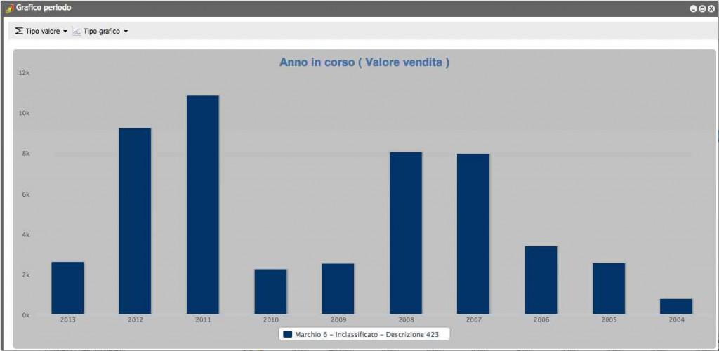 Grafici istogramma business INtelligence